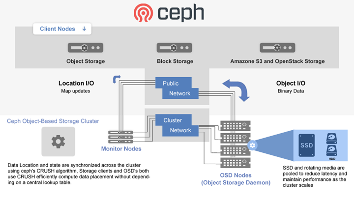 Innostore - Scale-Out Storage Solution - Ceph